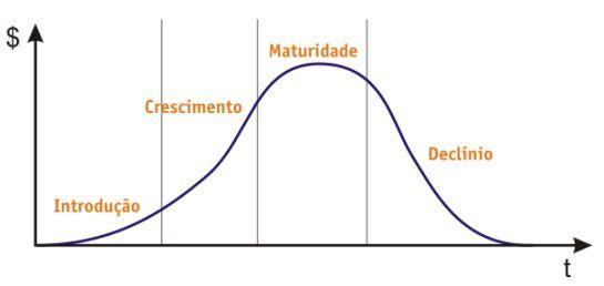 ciclo-de-vida-do-produto