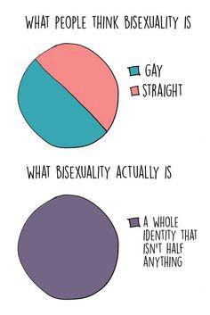 sexualidade não é uma linha reta monossexual