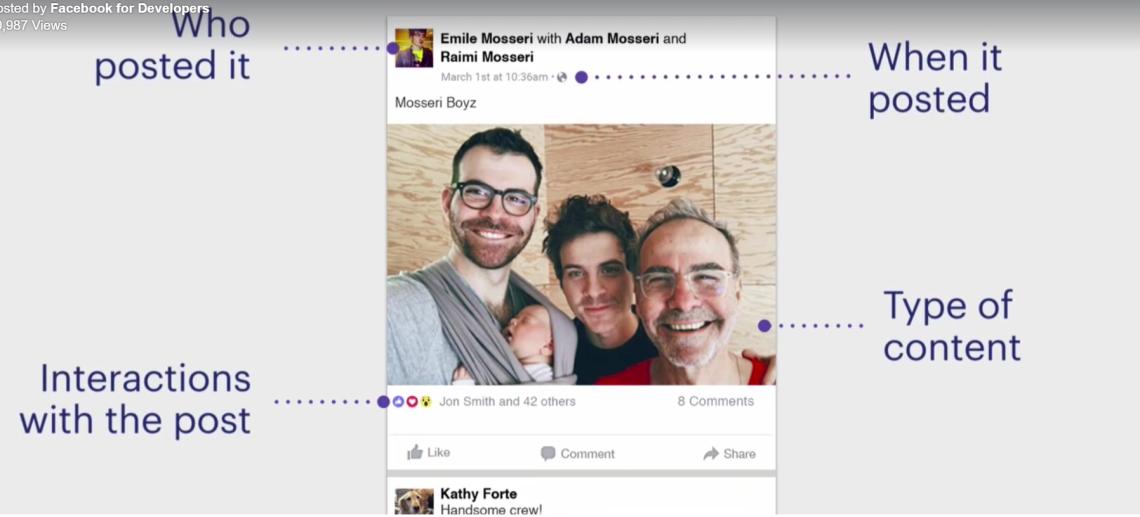 Como o facebook entende seu post